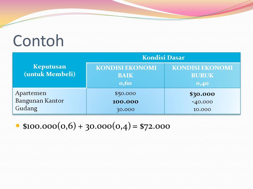 Contoh $100.000(0,6) + 30.000(0,4) = $72.000 $30.000 100.000 Keputusan