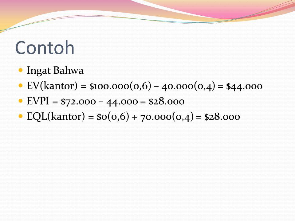 Contoh Ingat Bahwa EV(kantor) = $100.000(0,6) – 40.000(0,4) = $44.000