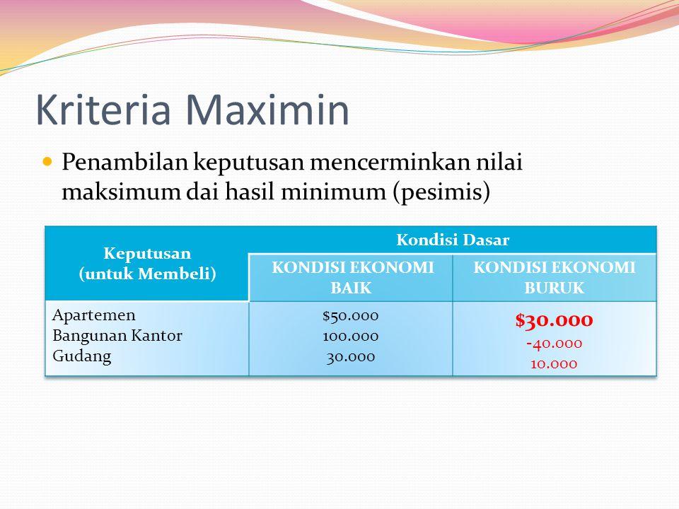 Kriteria Maximin Penambilan keputusan mencerminkan nilai maksimum dai hasil minimum (pesimis) Keputusan.