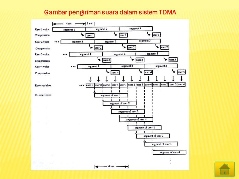 Gambar pengiriman suara dalam sistem TDMA