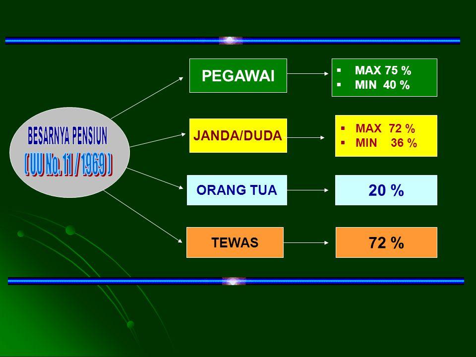 BESARNYA PENSIUN ( UU No. 11 / 1969 ) PEGAWAI 20 % 72 % JANDA/DUDA