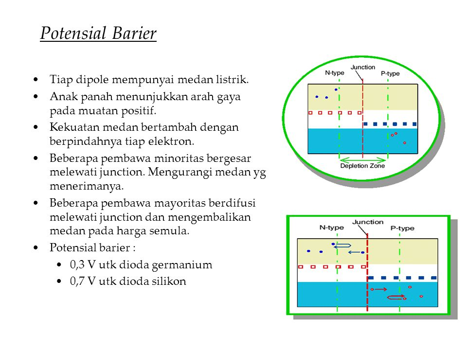 Potensial Barier Tiap dipole mempunyai medan listrik.