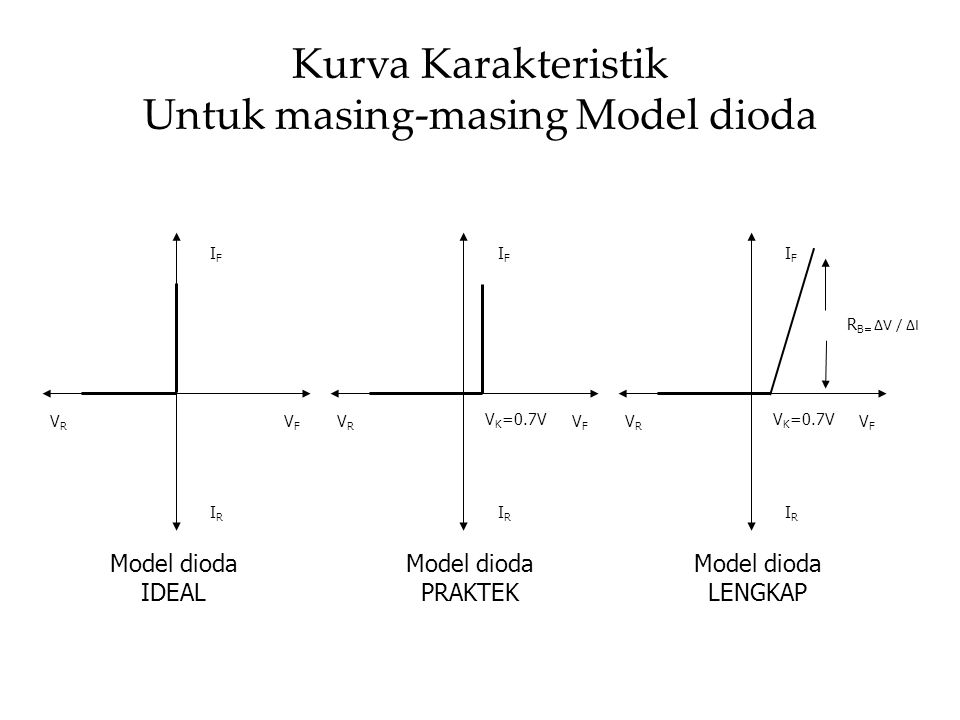 Kurva Karakteristik Untuk masing-masing Model dioda