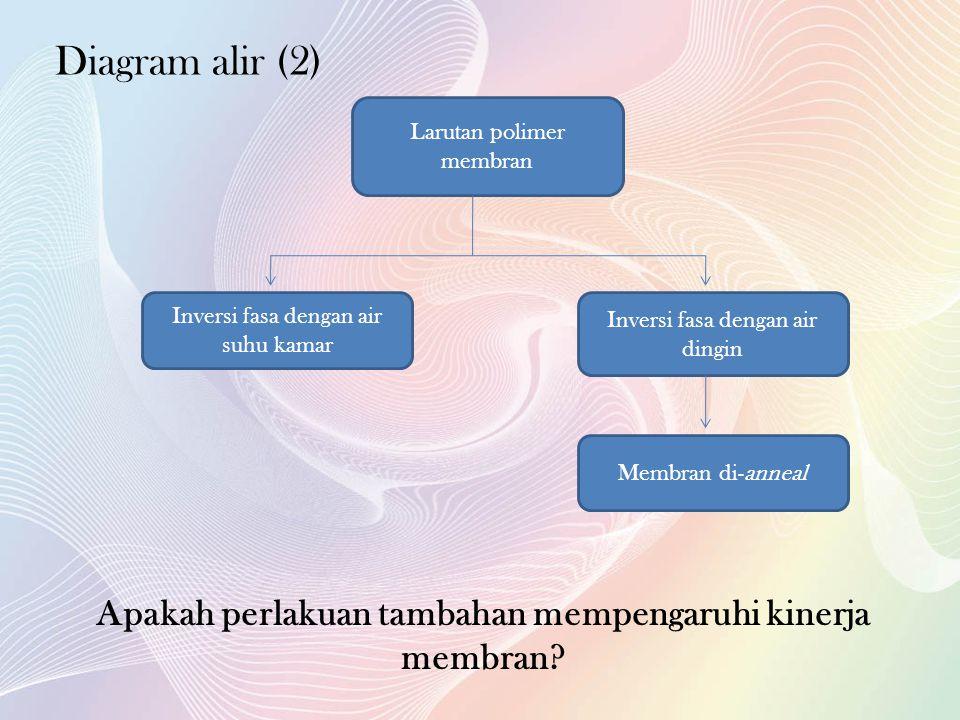 Apakah perlakuan tambahan mempengaruhi kinerja membran