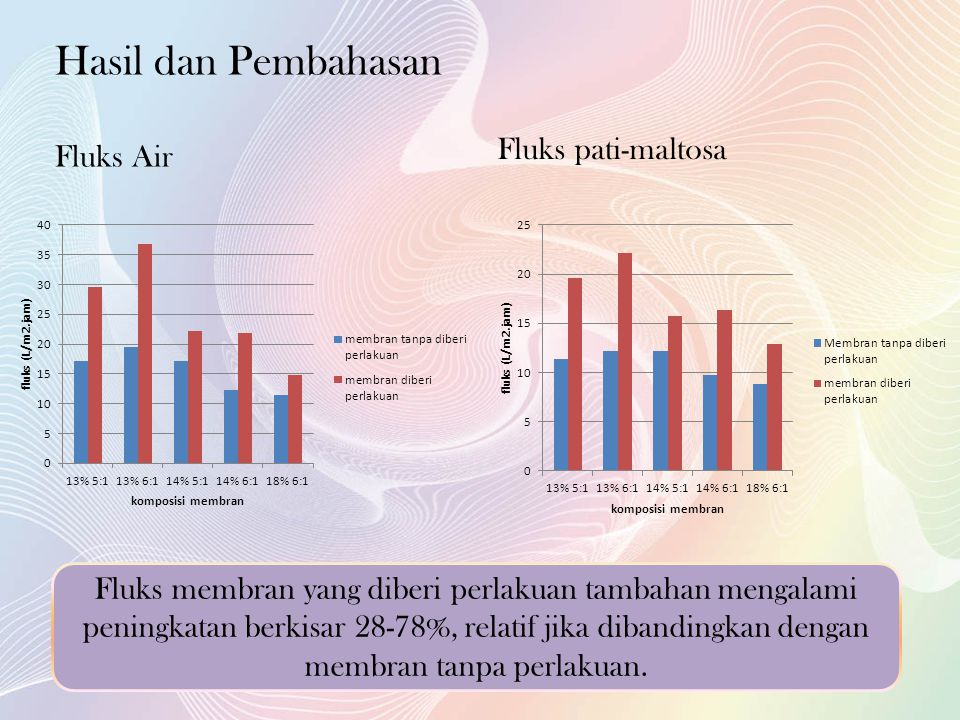 Hasil dan Pembahasan Fluks pati-maltosa Fluks Air