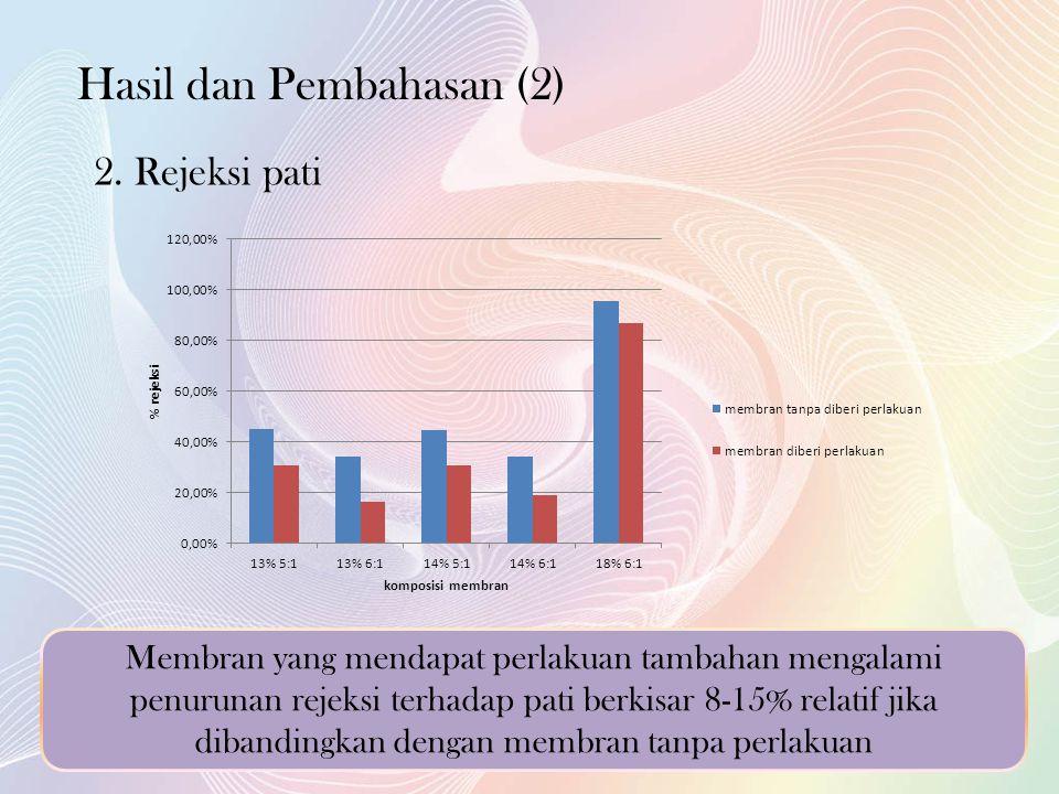 Hasil dan Pembahasan (2)
