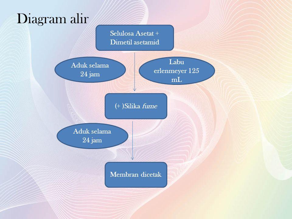 Selulosa Asetat + Dimetil asetamid