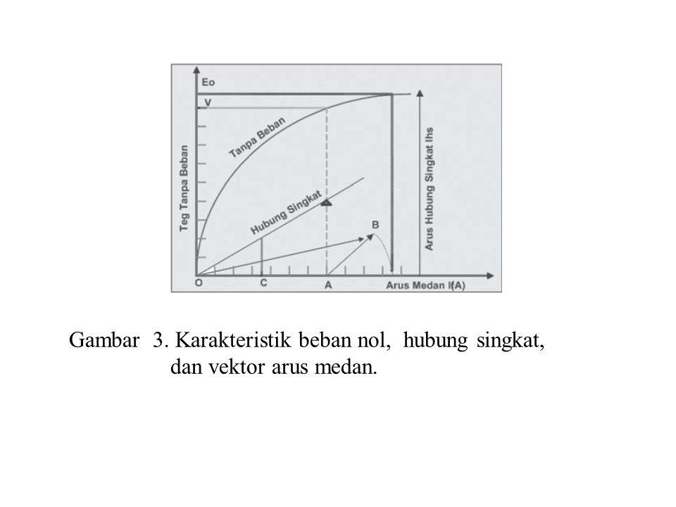 Gambar 3. Karakteristik beban nol, hubung singkat,