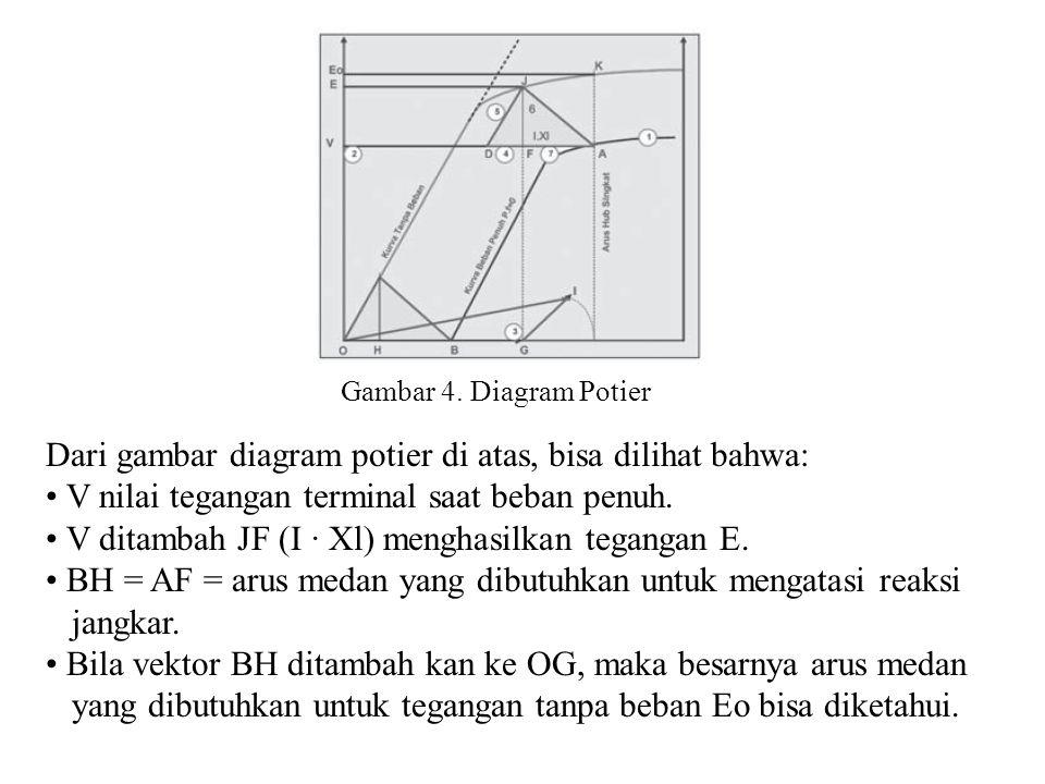 Dari gambar diagram potier di atas, bisa dilihat bahwa: