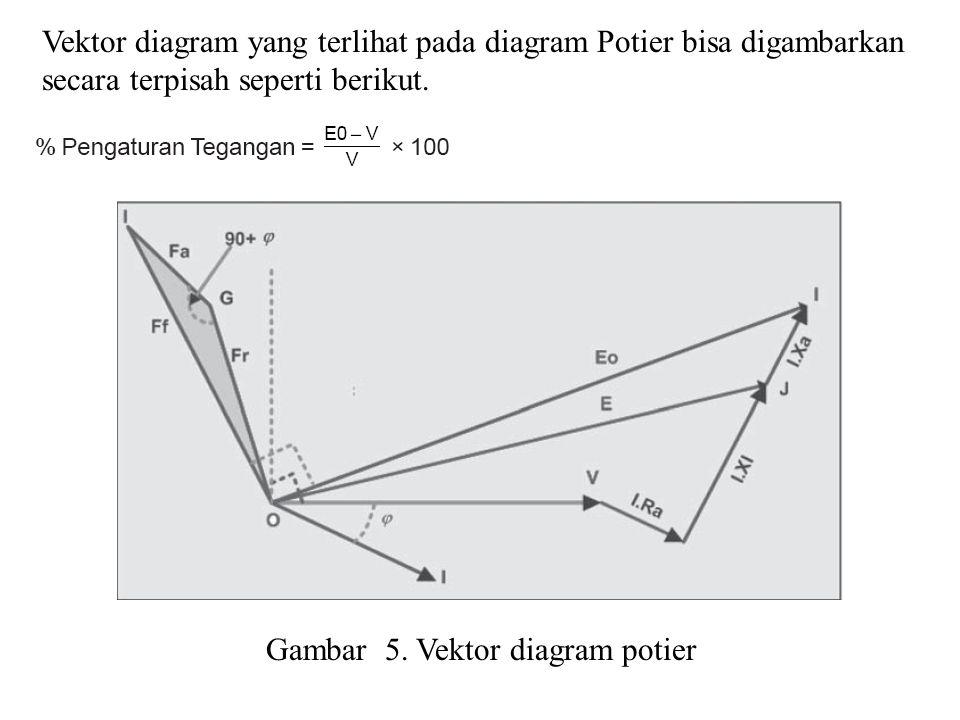 Vektor diagram yang terlihat pada diagram Potier bisa digambarkan secara terpisah seperti berikut.