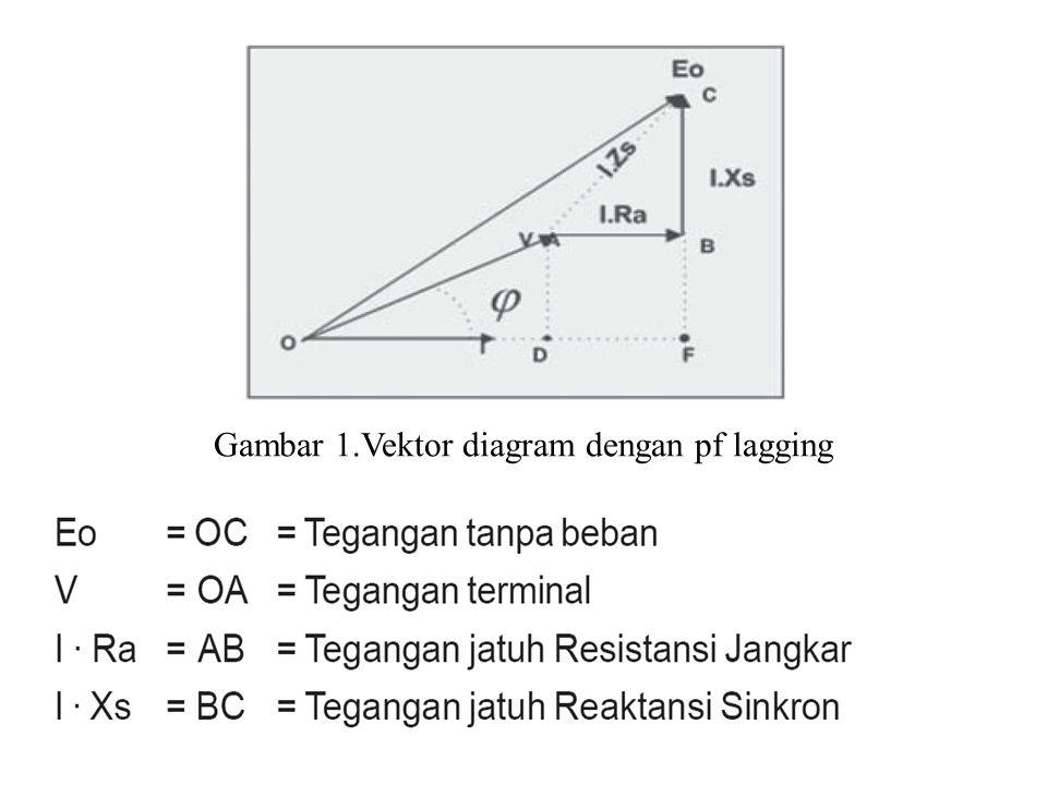 Gambar 1.Vektor diagram dengan pf lagging