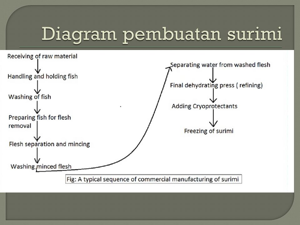 Diagram pembuatan surimi