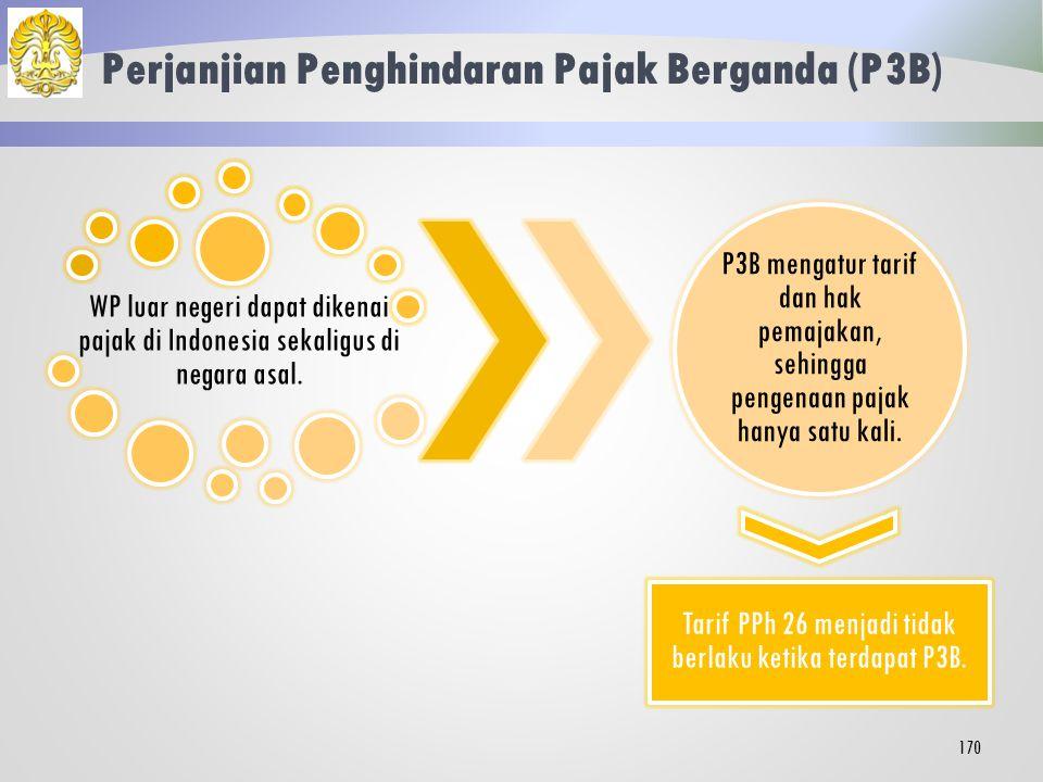 Perjanjian Penghindaran Pajak Berganda (P3B)