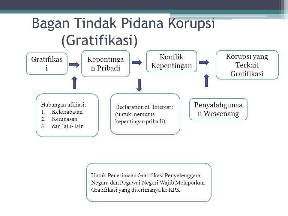 Bagan Tindak Pidana Korupsi (Gratifikasi)