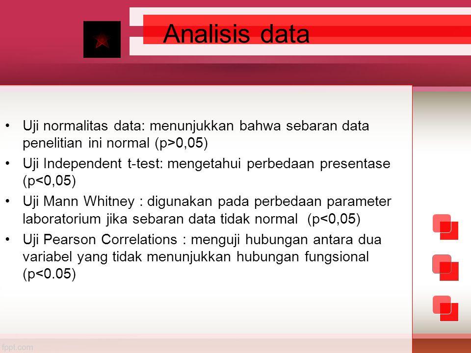 Analisis data Uji normalitas data: menunjukkan bahwa sebaran data penelitian ini normal (p>0,05)