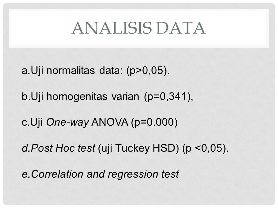 Analisis data Uji normalitas data: (p>0,05).