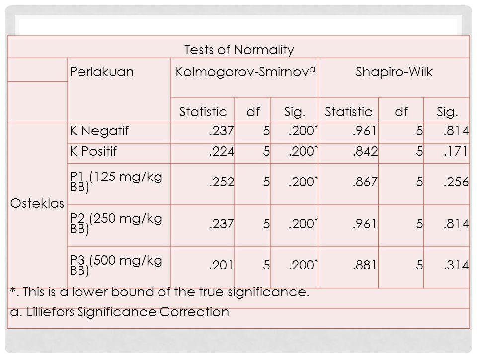 Tests of Normality Perlakuan. Kolmogorov-Smirnova. Shapiro-Wilk. Statistic. df. Sig. Osteklas.