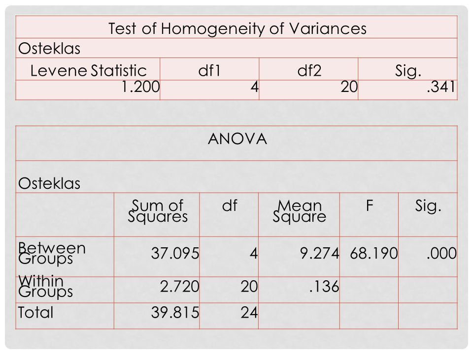 Test of Homogeneity of Variances