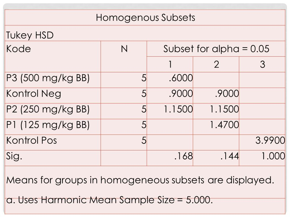 Homogenous Subsets Tukey HSD. Kode. N. Subset for alpha = 0.05. 1. 2. 3. P3 (500 mg/kg BB) 5.