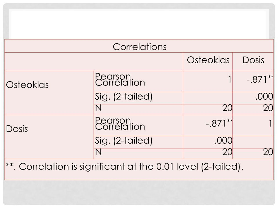 Correlations Osteoklas. Dosis. Pearson Correlation. 1. -.871** Sig. (2-tailed) .000. N. 20.