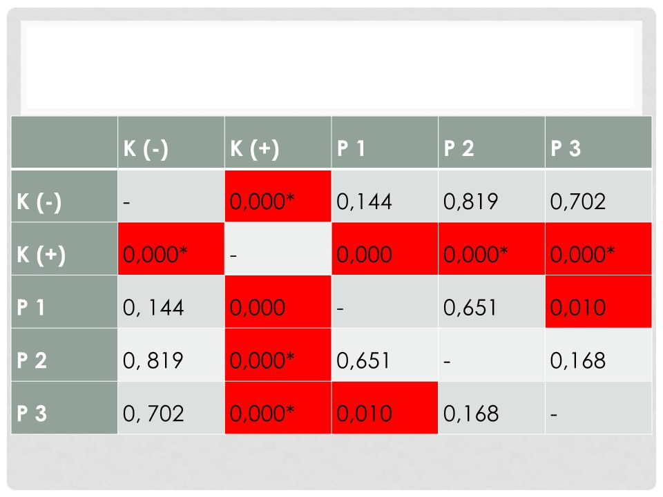 K (-) K (+) P 1 P 2 P 3 - 0,000* 0,144 0,819 0,702 0,000 0, 144 0,651 0,010 0, 819 0,168 0, 702