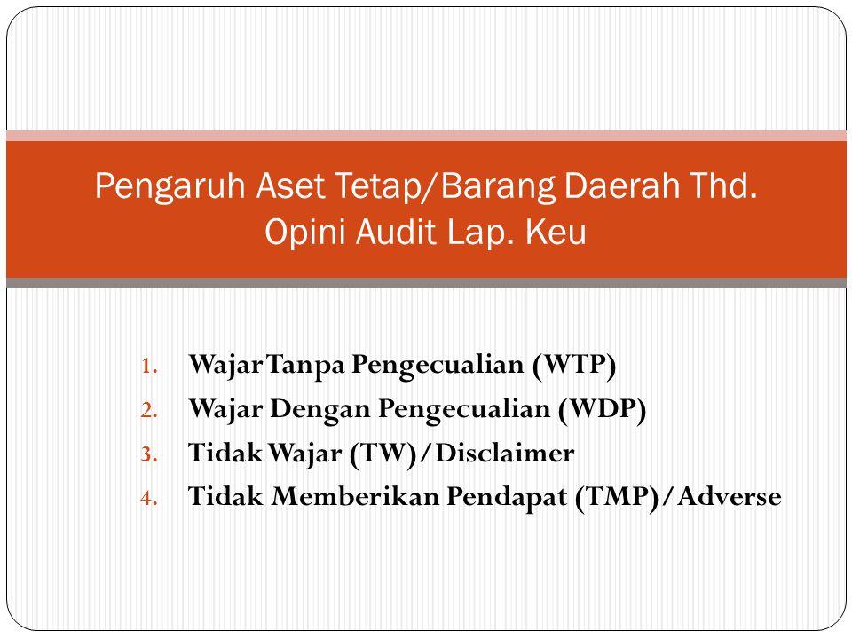 Pengaruh Aset Tetap/Barang Daerah Thd. Opini Audit Lap. Keu