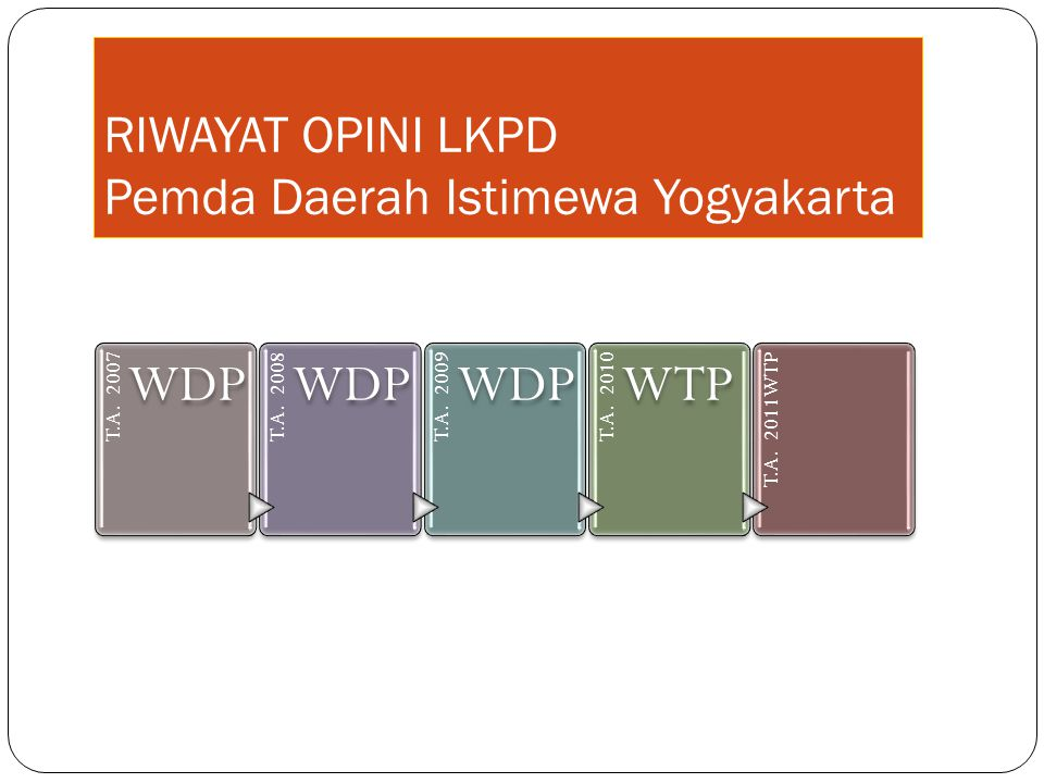 RIWAYAT OPINI LKPD Pemda Daerah Istimewa Yogyakarta