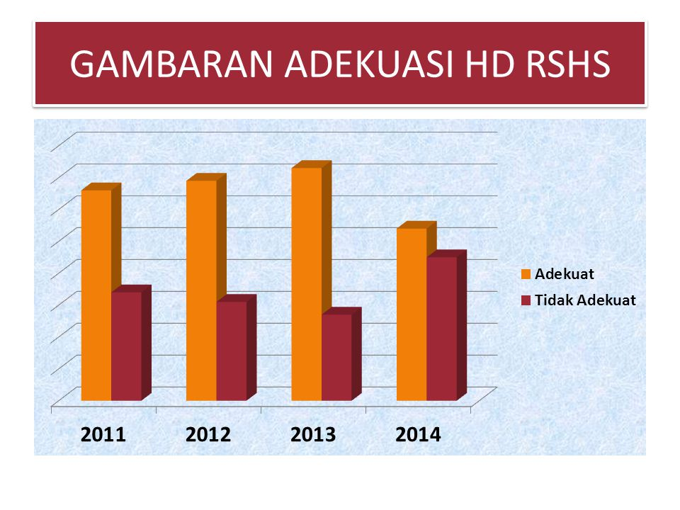 GAMBARAN ADEKUASI HD RSHS