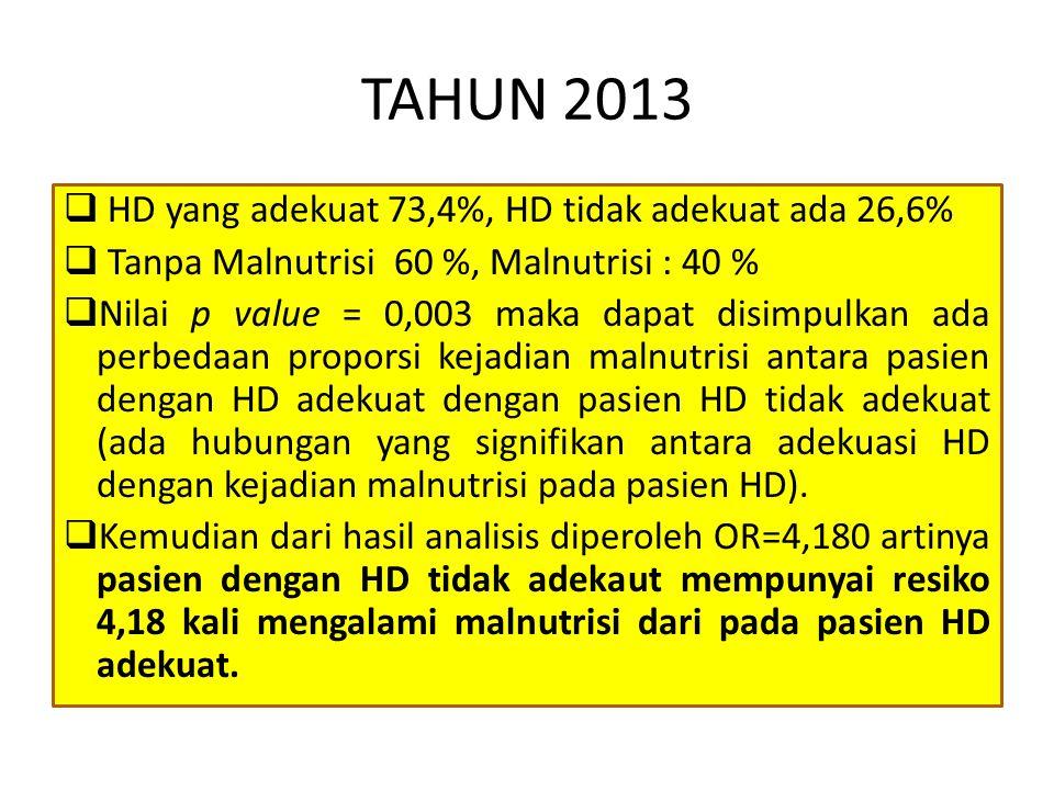 TAHUN 2013 HD yang adekuat 73,4%, HD tidak adekuat ada 26,6%