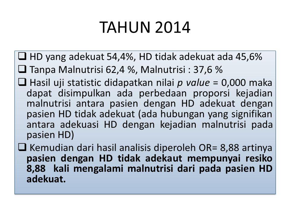 TAHUN 2014 HD yang adekuat 54,4%, HD tidak adekuat ada 45,6%