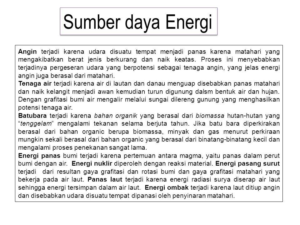 Sumber daya Energi