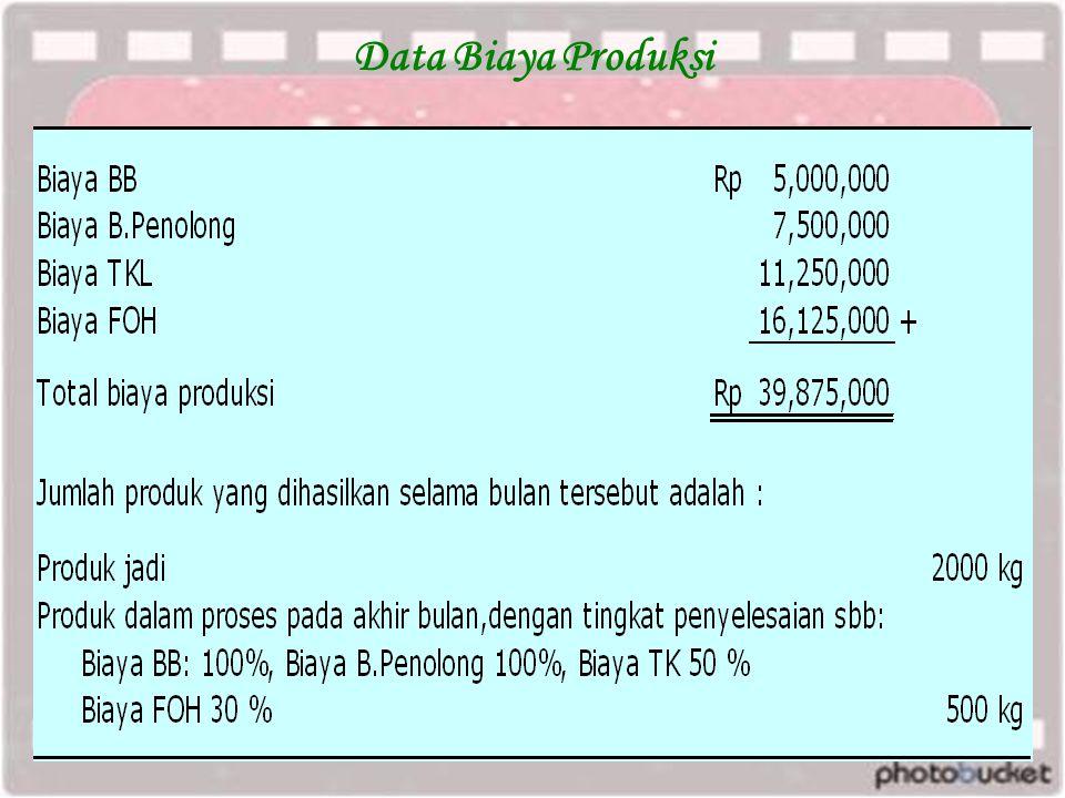 Data Biaya Produksi