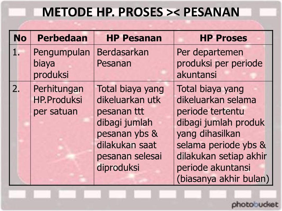 METODE HP. PROSES >< PESANAN