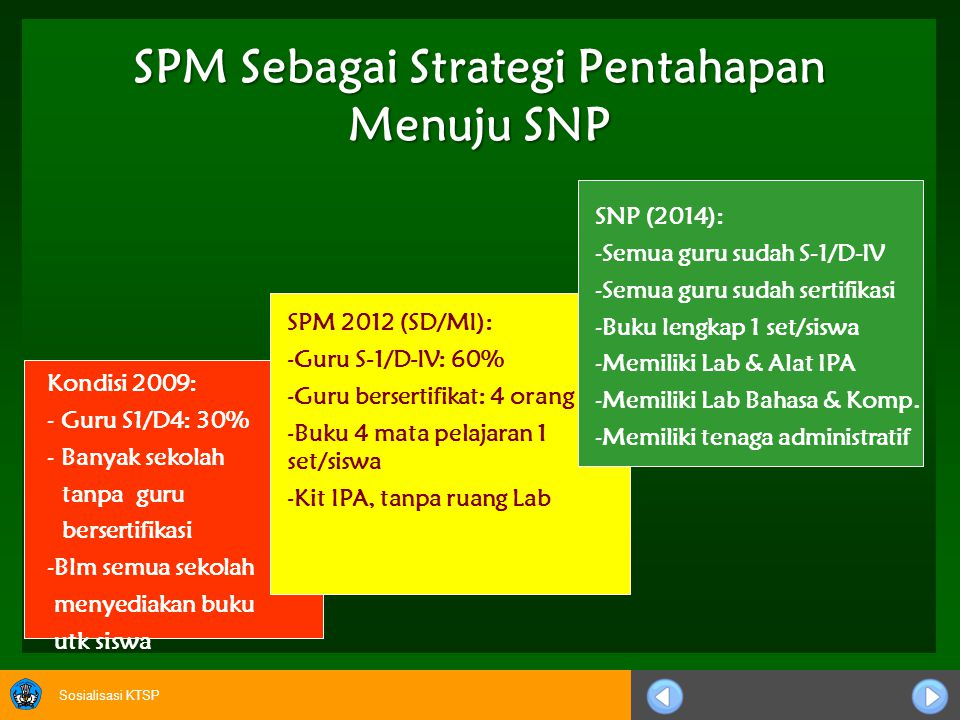 SPM Sebagai Strategi Pentahapan Menuju SNP