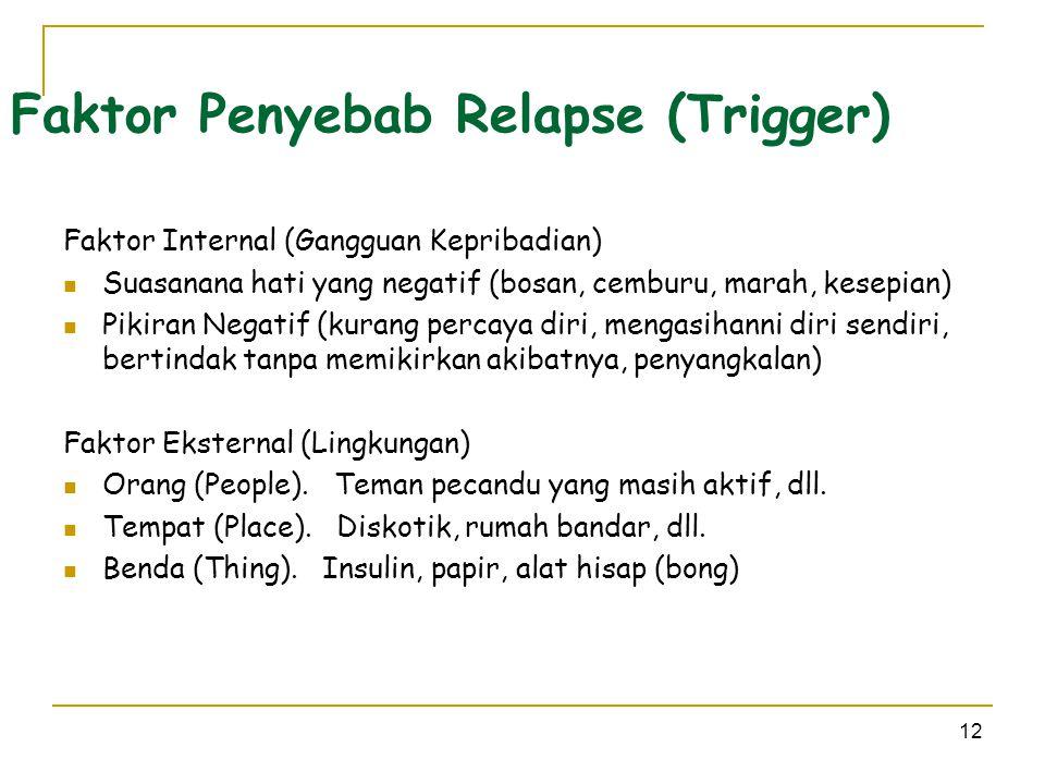 Faktor Penyebab Relapse (Trigger)