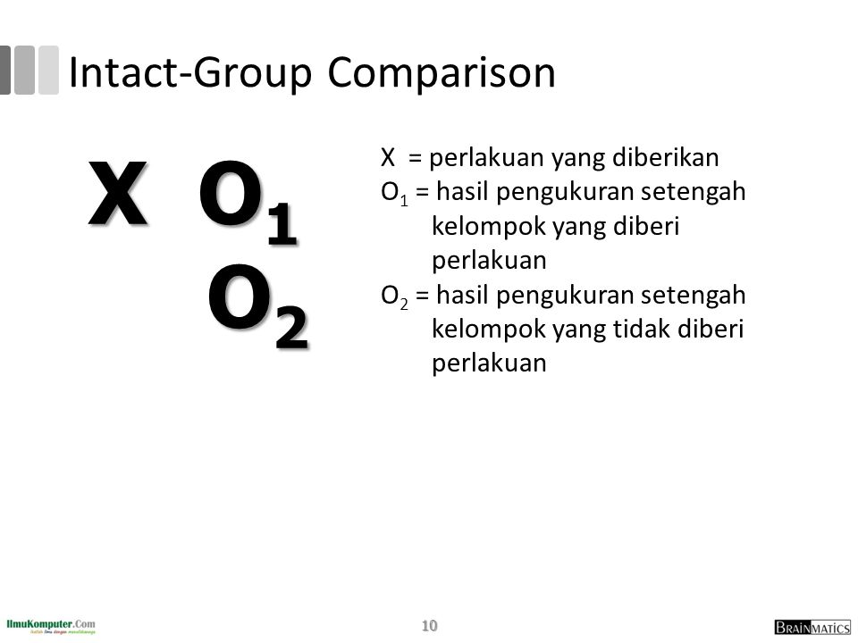 Intact-Group Comparison