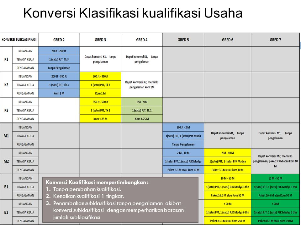 Konversi Klasifikasi kualifikasi Usaha Kualifikasi Badan Usaha Pelaksana