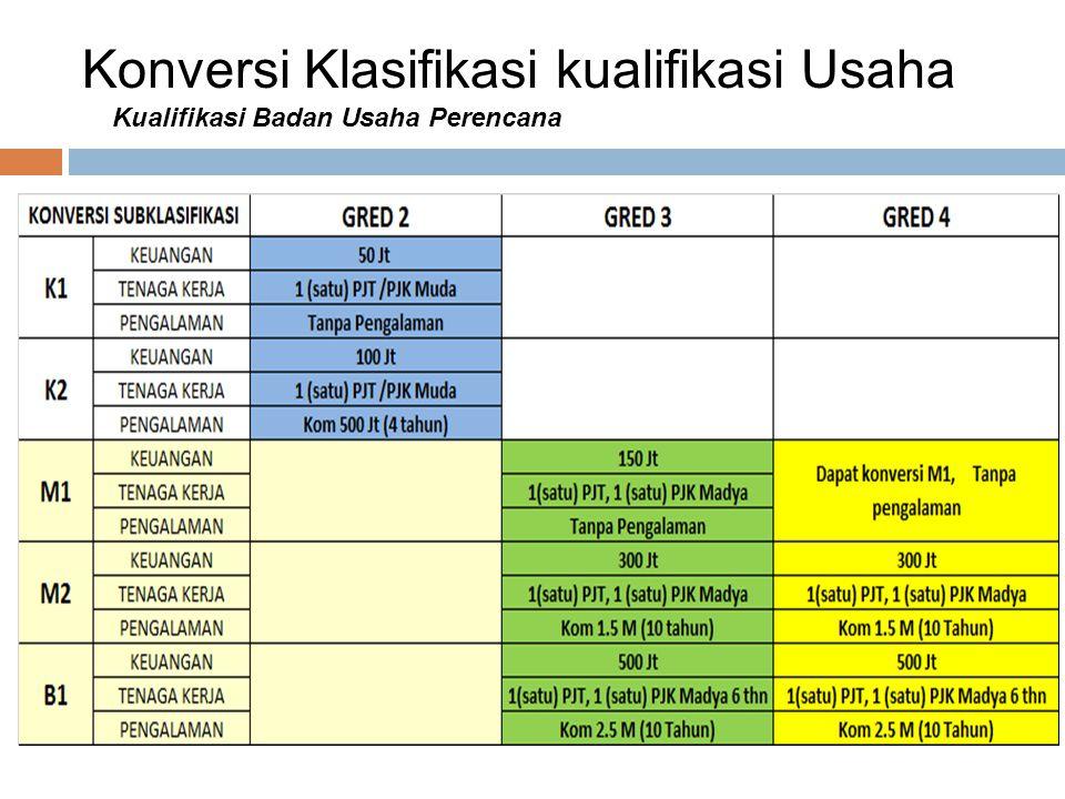 Konversi Klasifikasi kualifikasi Usaha Kualifikasi Badan Usaha Perencana