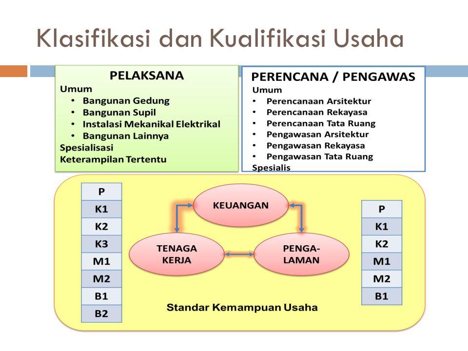 Klasifikasi dan Kualifikasi Usaha