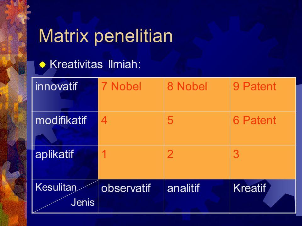 Matrix penelitian Kreativitas Ilmiah: innovatif 7 Nobel 8 Nobel