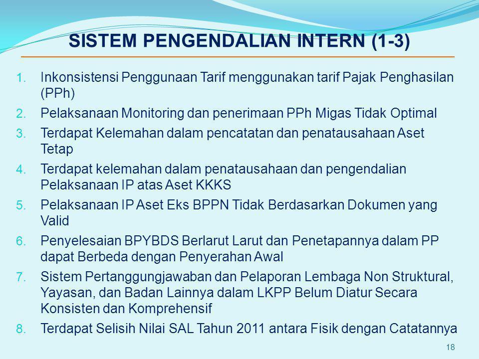 SISTEM PENGENDALIAN INTERN (1-3)