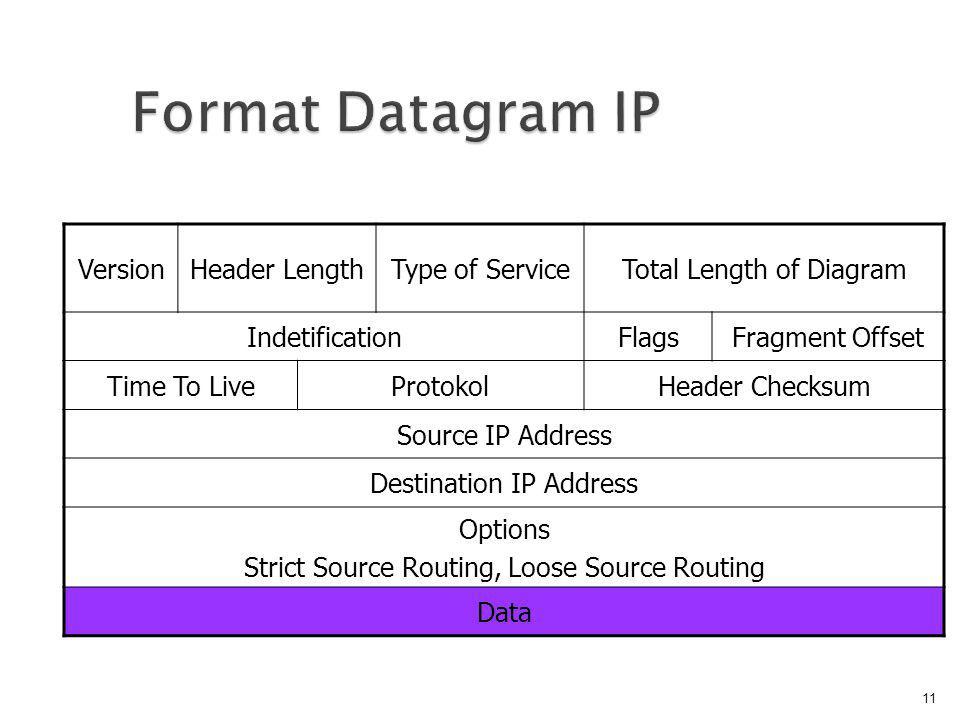 Format Datagram IP Version Header Length Type of Service