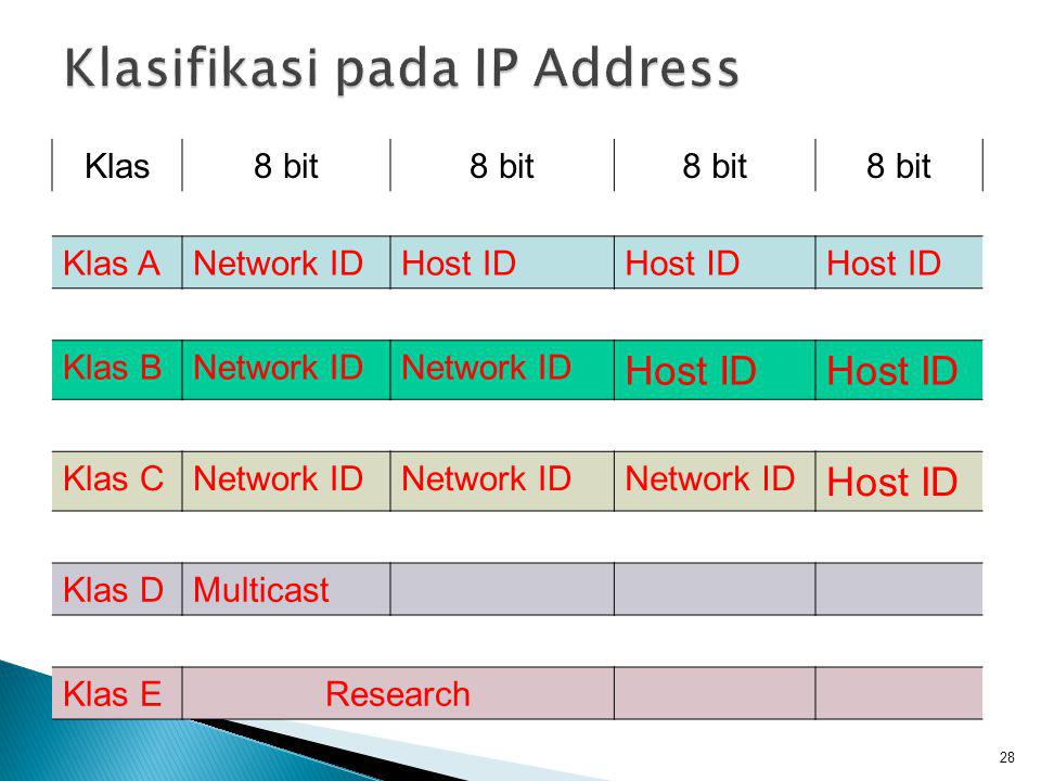 Klasifikasi pada IP Address