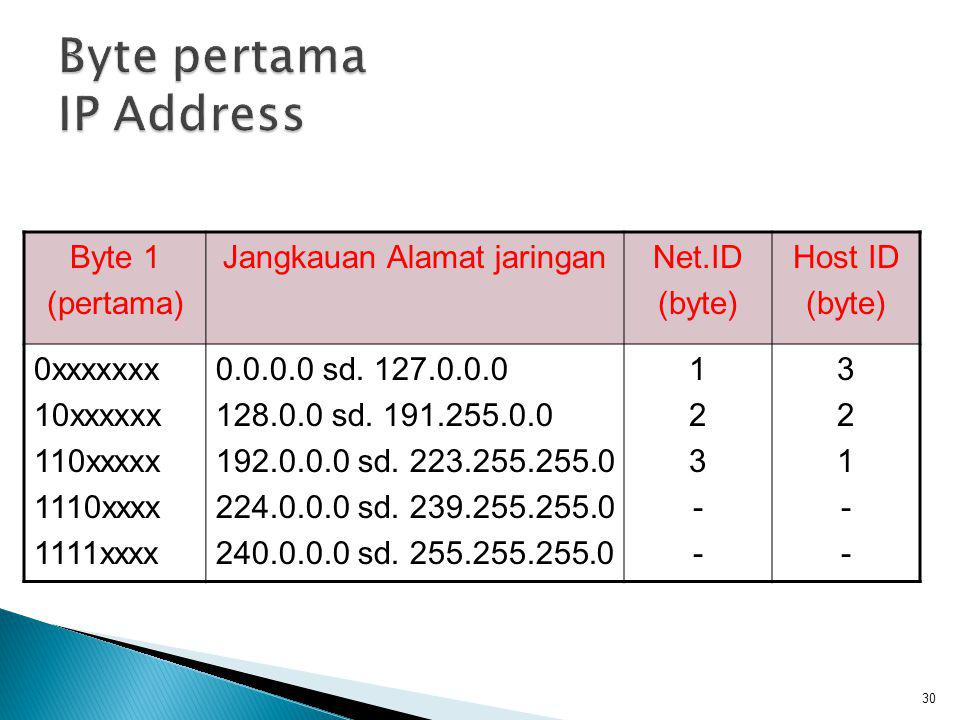 Byte pertama IP Address