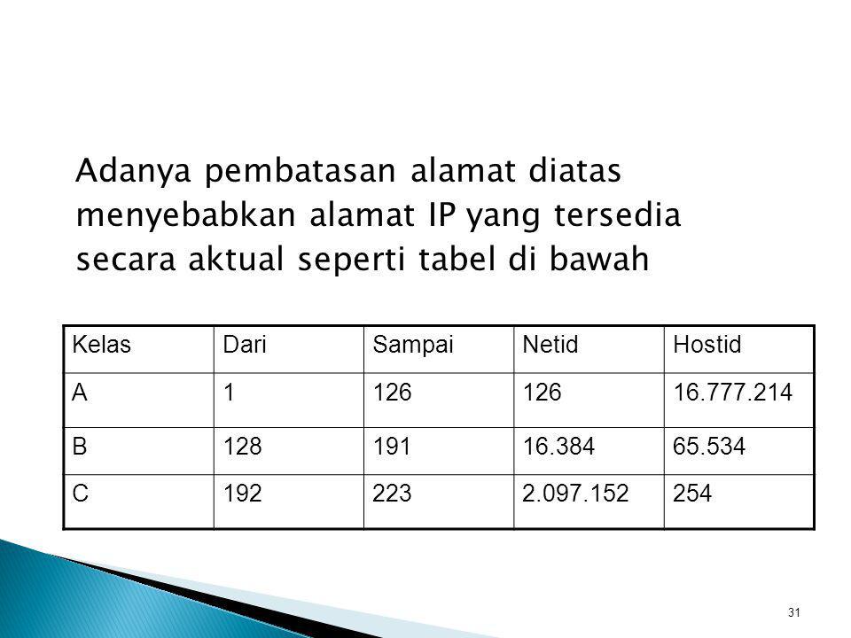 Adanya pembatasan alamat diatas menyebabkan alamat IP yang tersedia