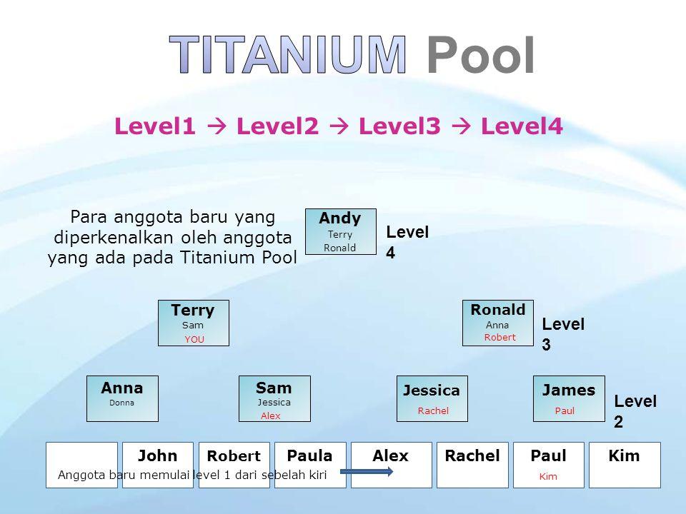 TITANIUM Pool Level1  Level2  Level3  Level4