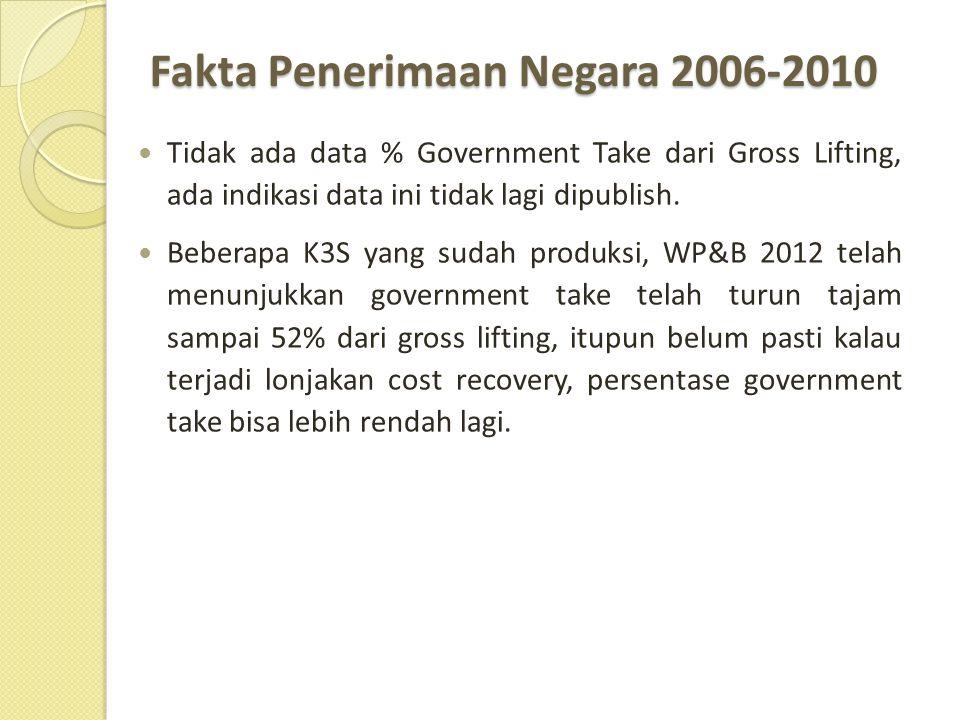 Fakta Penerimaan Negara 2006-2010