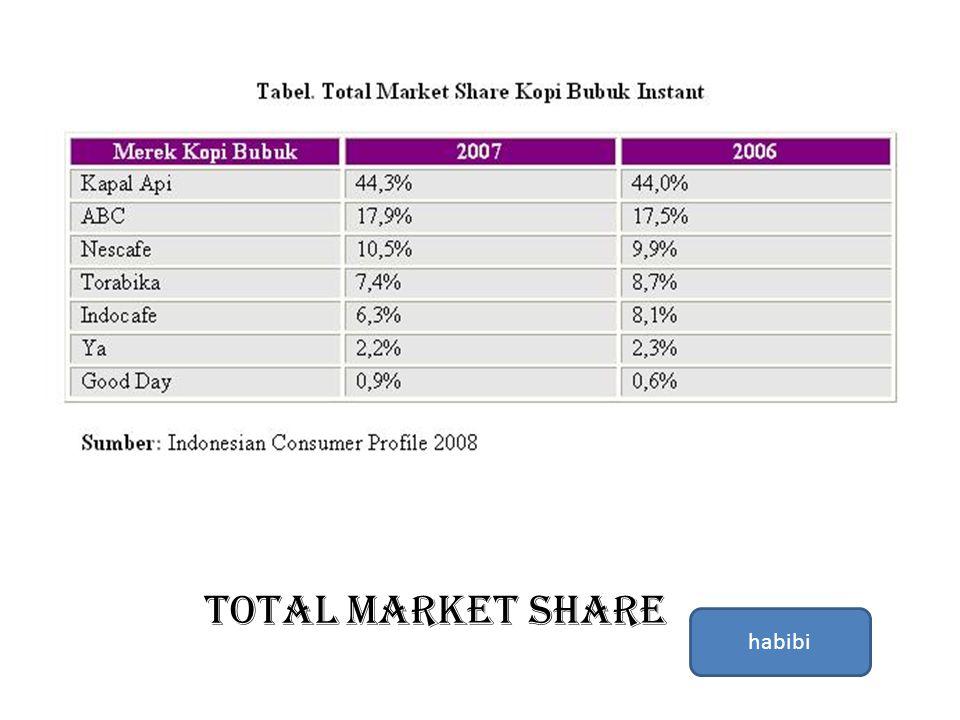 Total market share habibi