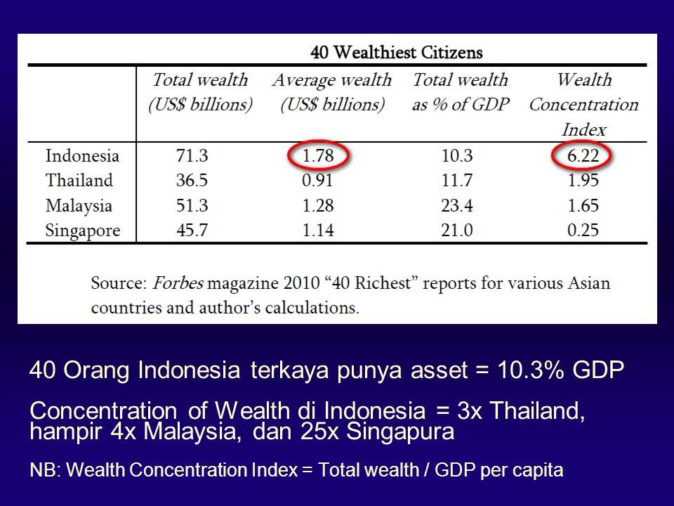40 Orang Indonesia terkaya punya asset = 10