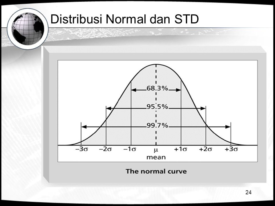 Distribusi Normal dan STD